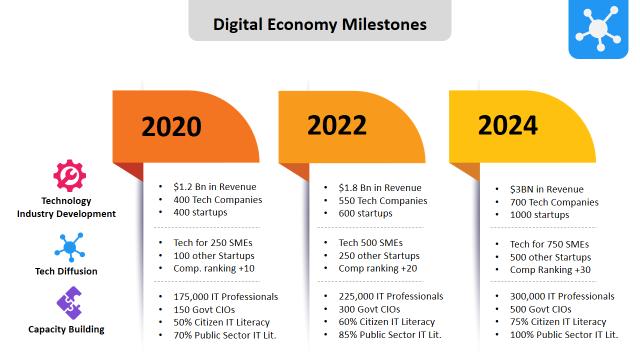Digital Economy Milestones