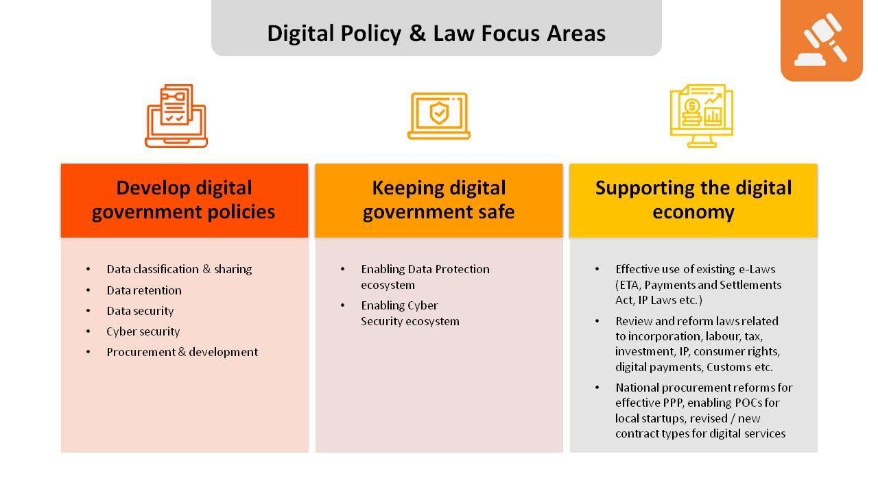 Digital Policy & Law