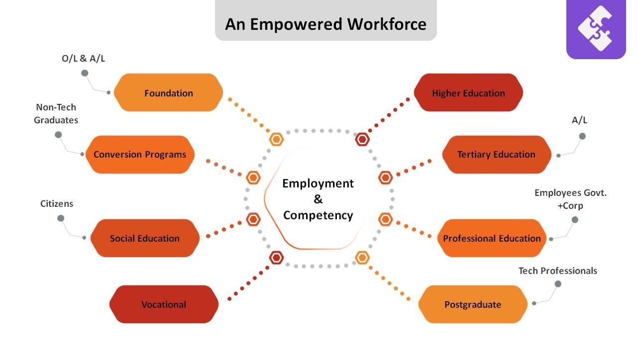 Empowered workforce
