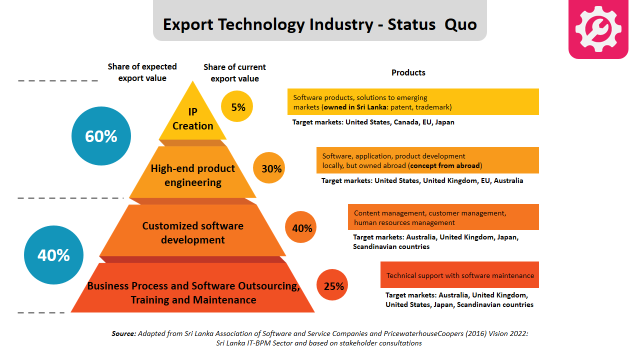 Export Technology Industry - Status Quo