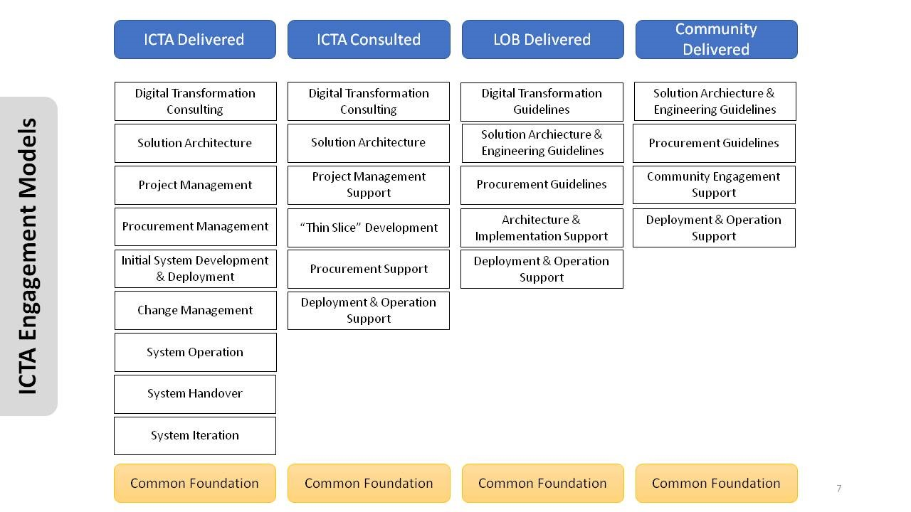ICTA Engagement Models