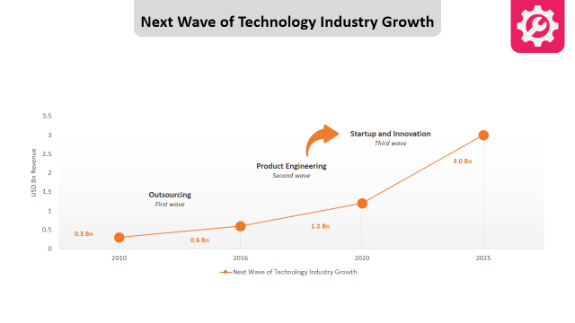 Next Wave of Technology Industry Growth