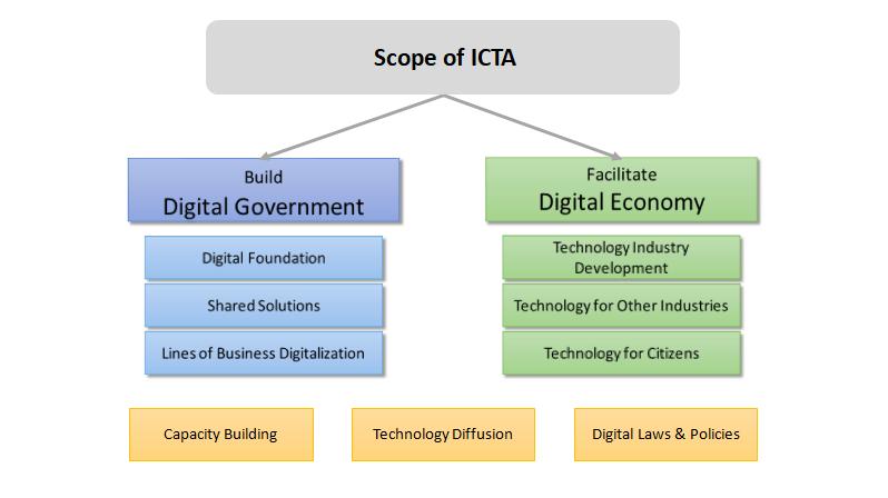 Scope ICTA
