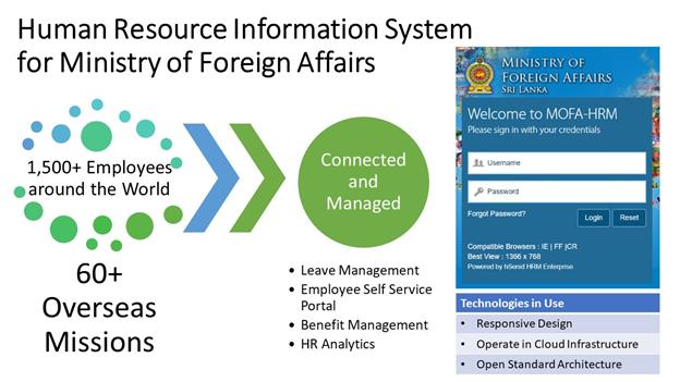 Min Foreign HR