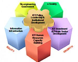 Six-Program-Strategy-300x241